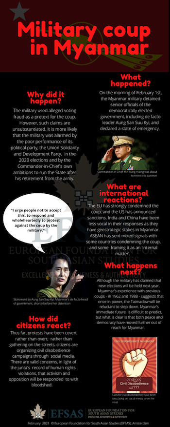 Publication: Military coup in Myanmar
