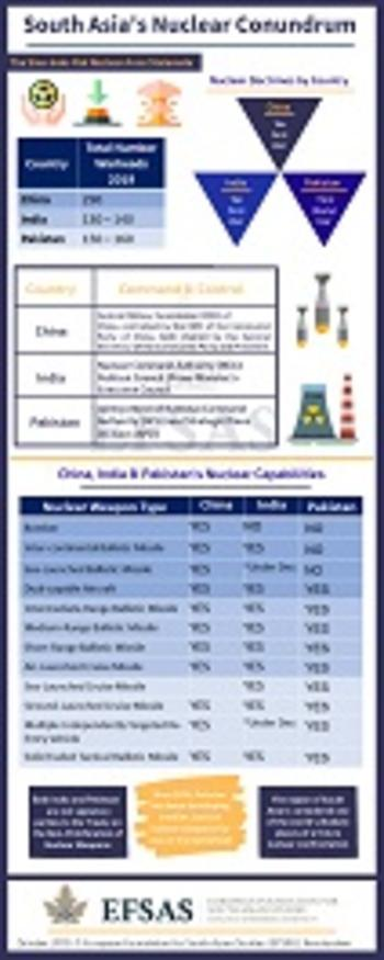 Publication: South Asia's Nuclear Conundrum