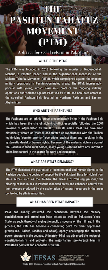 Publication: The Pashtun Tahafuz Movement (PTM)