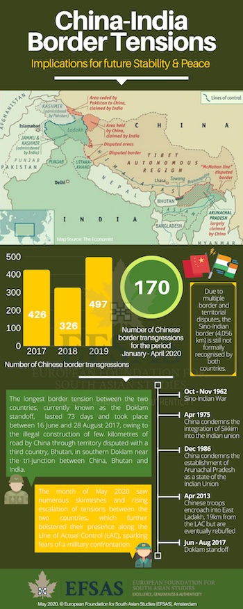 Publication: China-India Border Tensions
