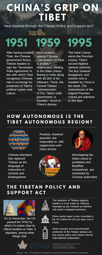 Publication: China's grip on Tibet